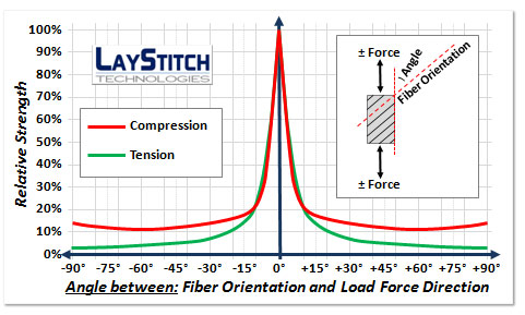 Fiber Direction and strength